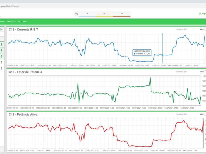 Grafico Trend Corrente, Fator de Potencia_Gerenciamento de Energia