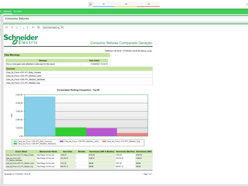Relatório Consumo Setores Comparando Geração_Gerenciamento de Energia