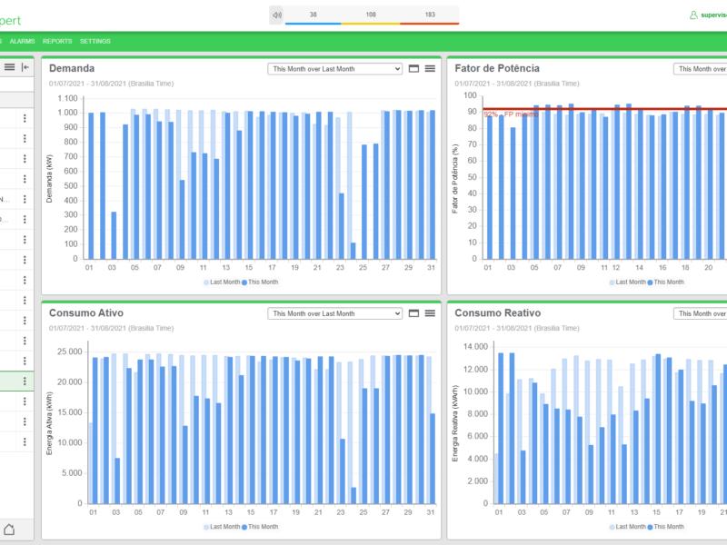 Monitoramento Energia Ativa, Reativa e Aparente_Gerenciamento de Energia