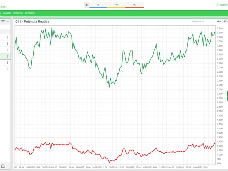 Gráfico Trend Potencia Reativa_Gerenciamento de Energia